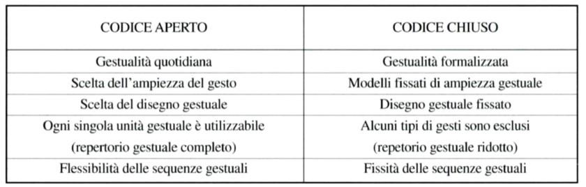 tabella corpo
