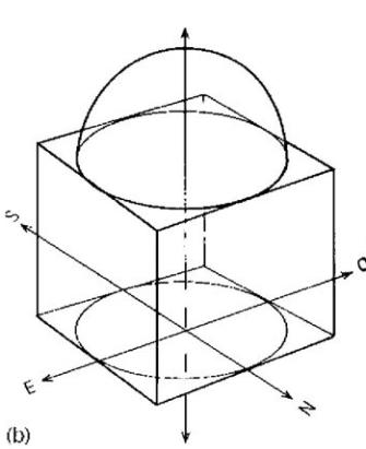 tridimensionale unerso